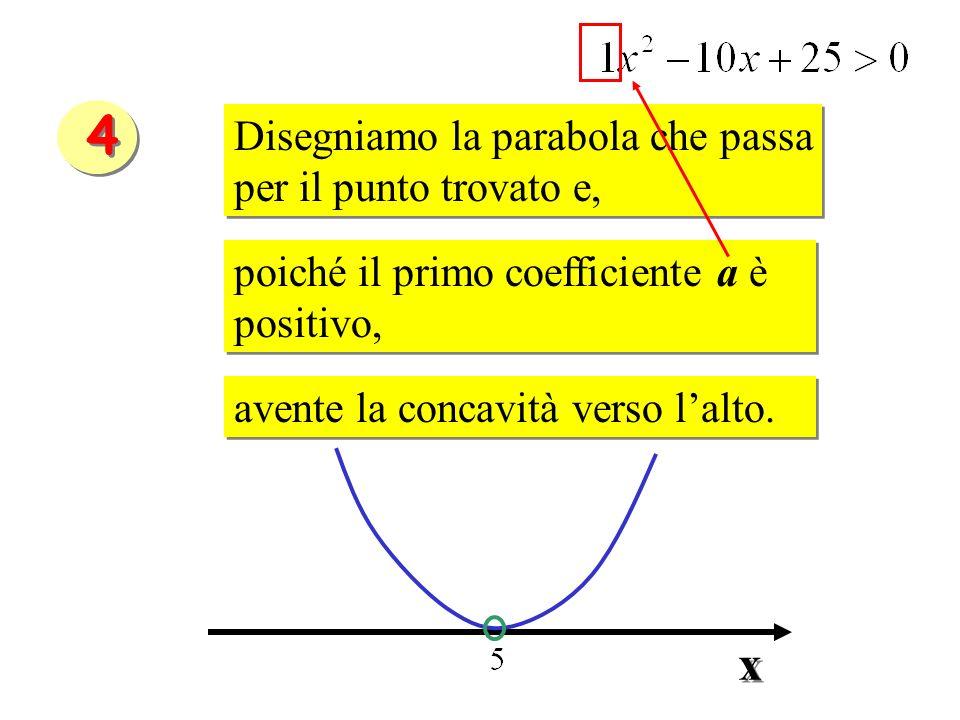 4 x Disegniamo la parabola che passa per il punto trovato e,