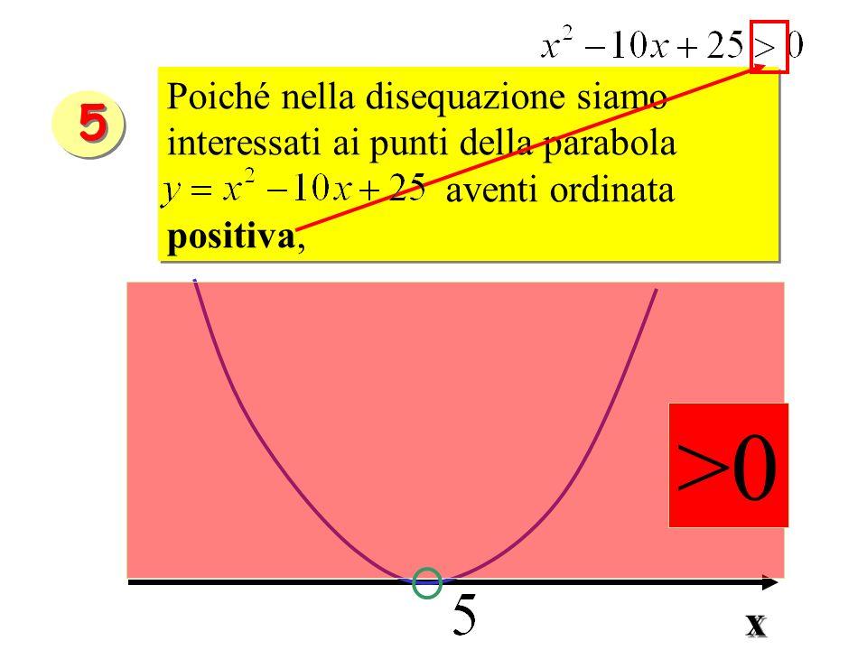 Poiché nella disequazione siamo interessati ai punti della parabola