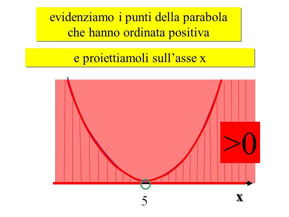 >0 x evidenziamo i punti della parabola che hanno ordinata positiva