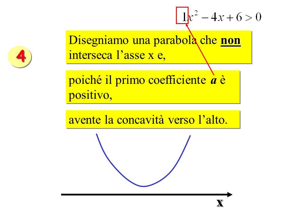 4 x Disegniamo una parabola che non interseca l'asse x e,
