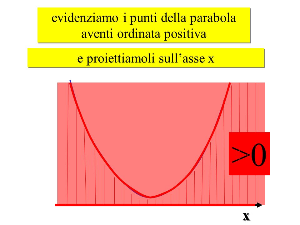 >0 x evidenziamo i punti della parabola aventi ordinata positiva