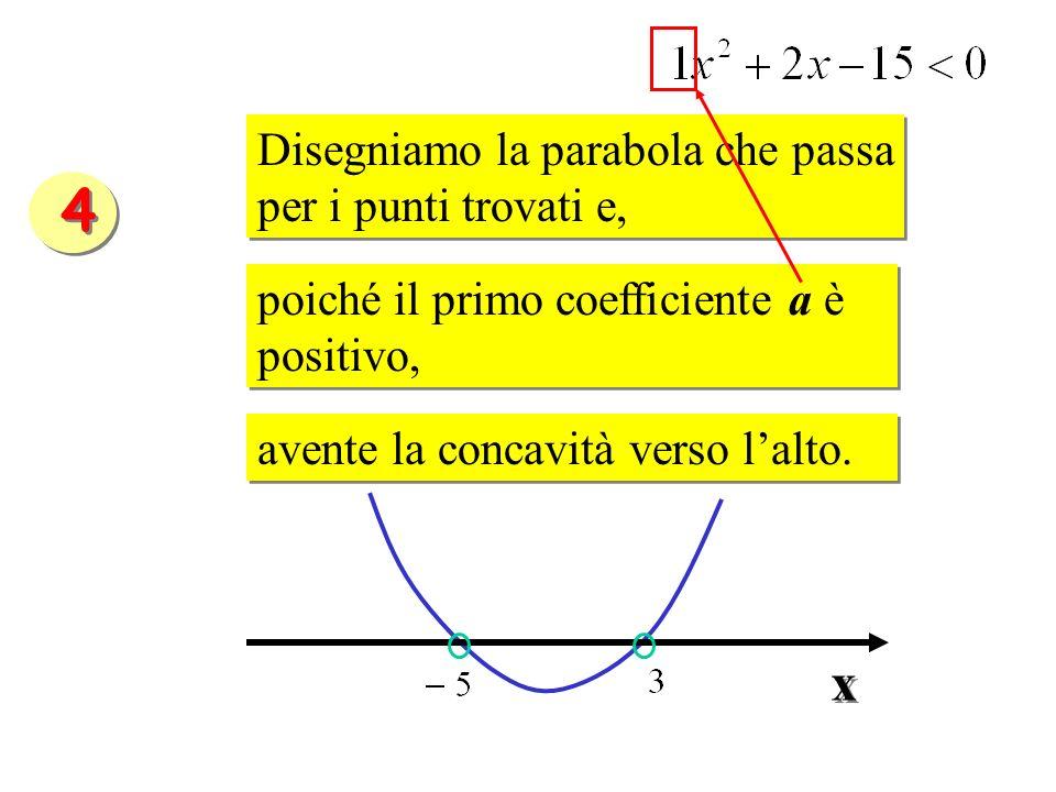 4 x Disegniamo la parabola che passa per i punti trovati e,