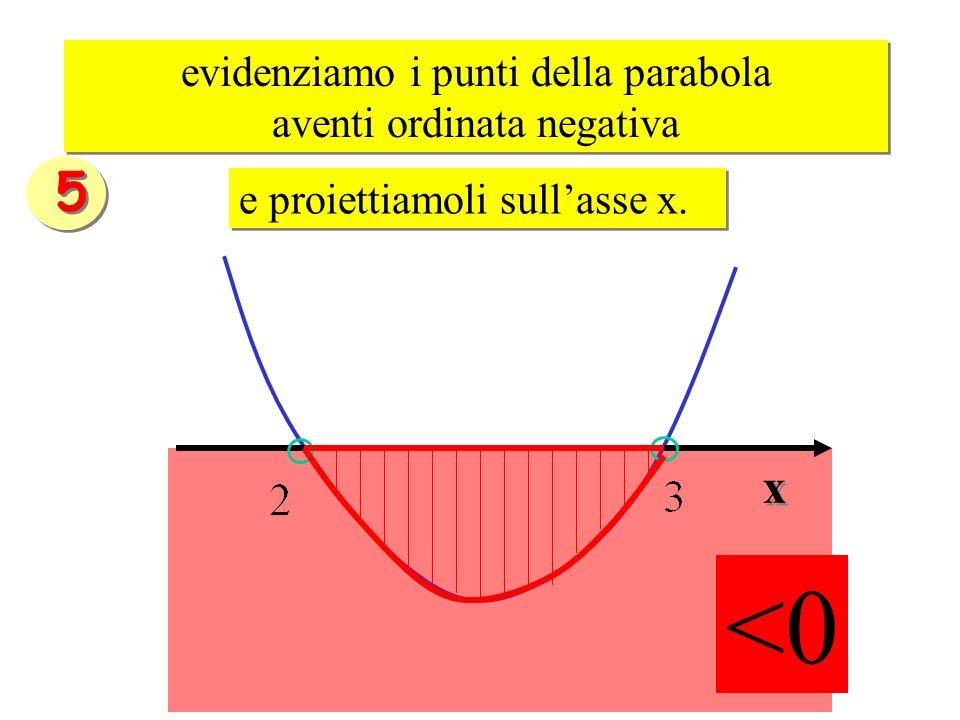 <0 5 x evidenziamo i punti della parabola aventi ordinata negativa
