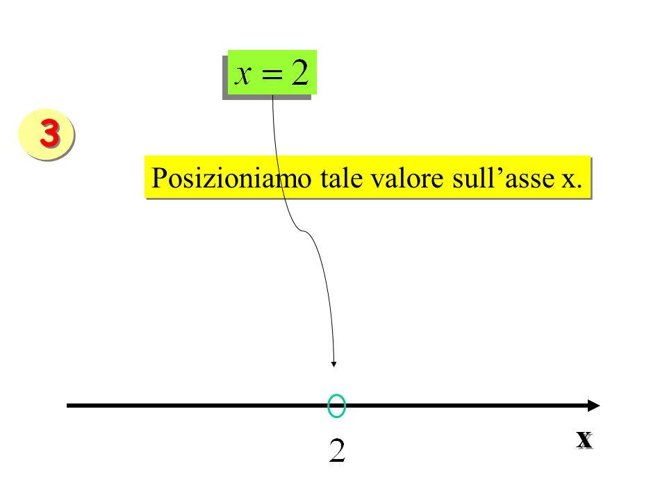 3 Posizioniamo tale valore sull'asse x. x