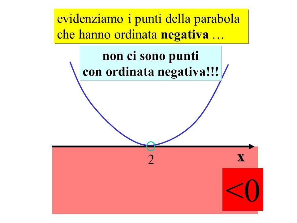 evidenziamo i punti della parabola che hanno ordinata negativa …