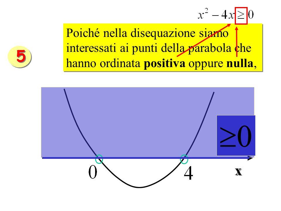Poiché nella disequazione siamo interessati ai punti della parabola che hanno ordinata positiva oppure nulla,