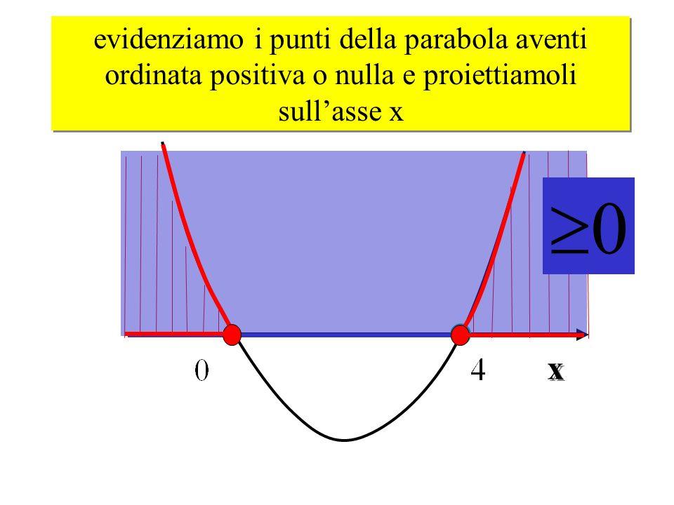 evidenziamo i punti della parabola aventi ordinata positiva o nulla e proiettiamoli sull'asse x