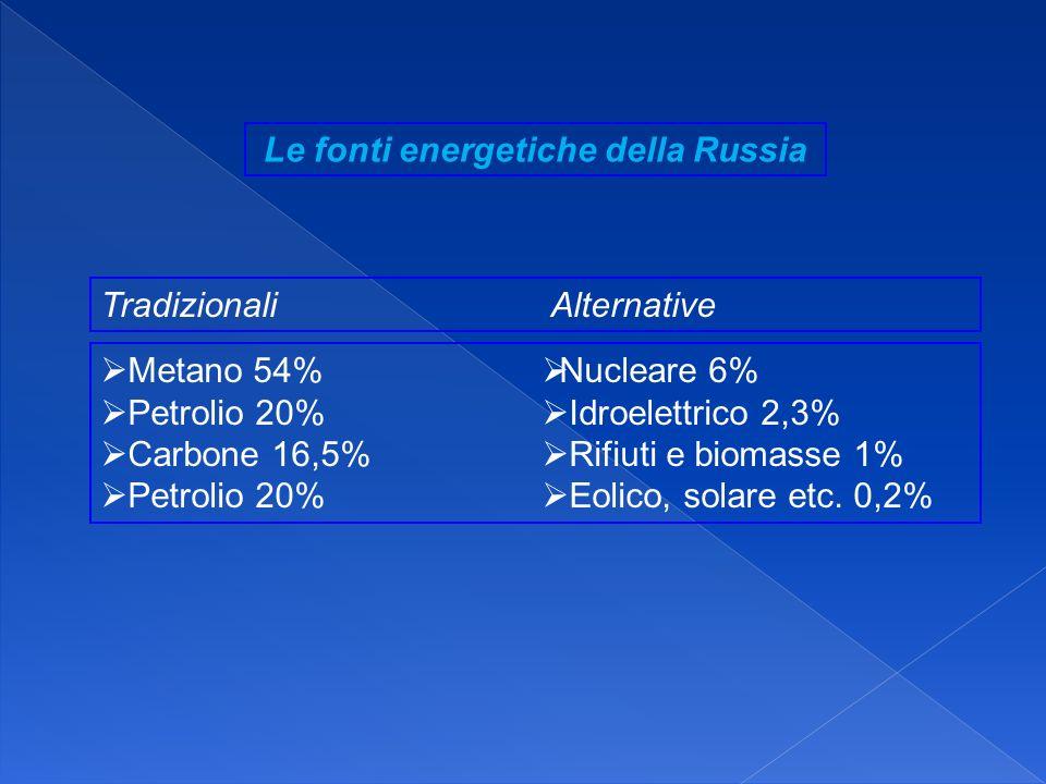 Le fonti energetiche della Russia