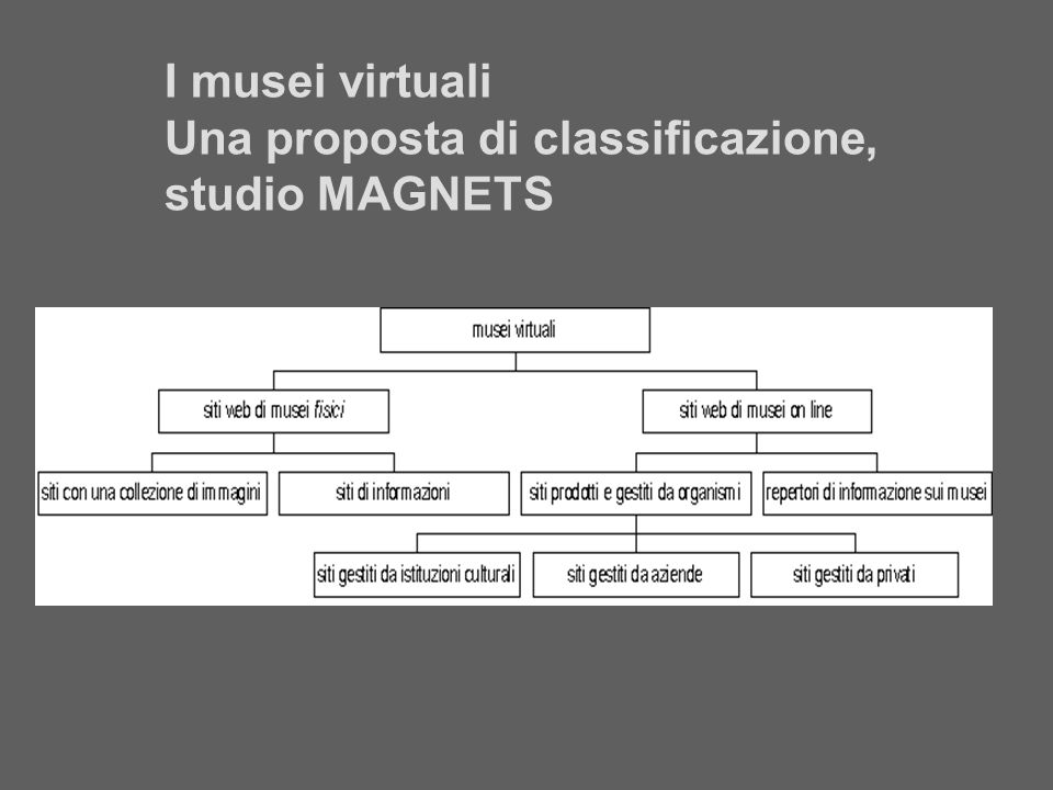 I musei virtuali Una proposta di classificazione, studio MAGNETS