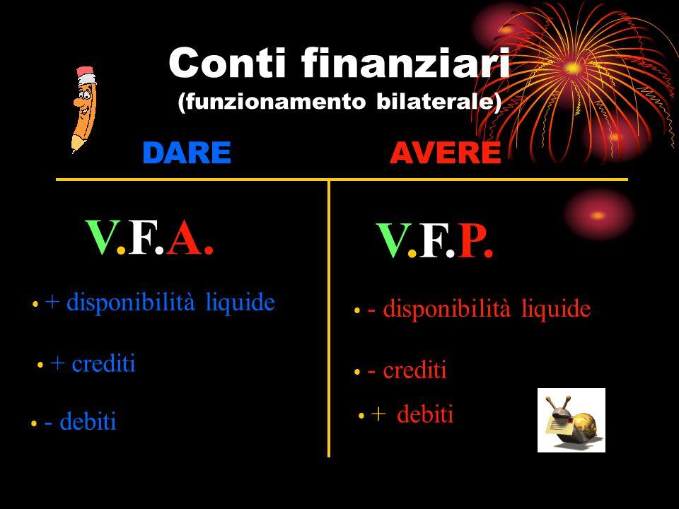Conti finanziari (funzionamento bilaterale)