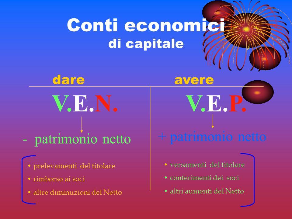 Conti economici di capitale