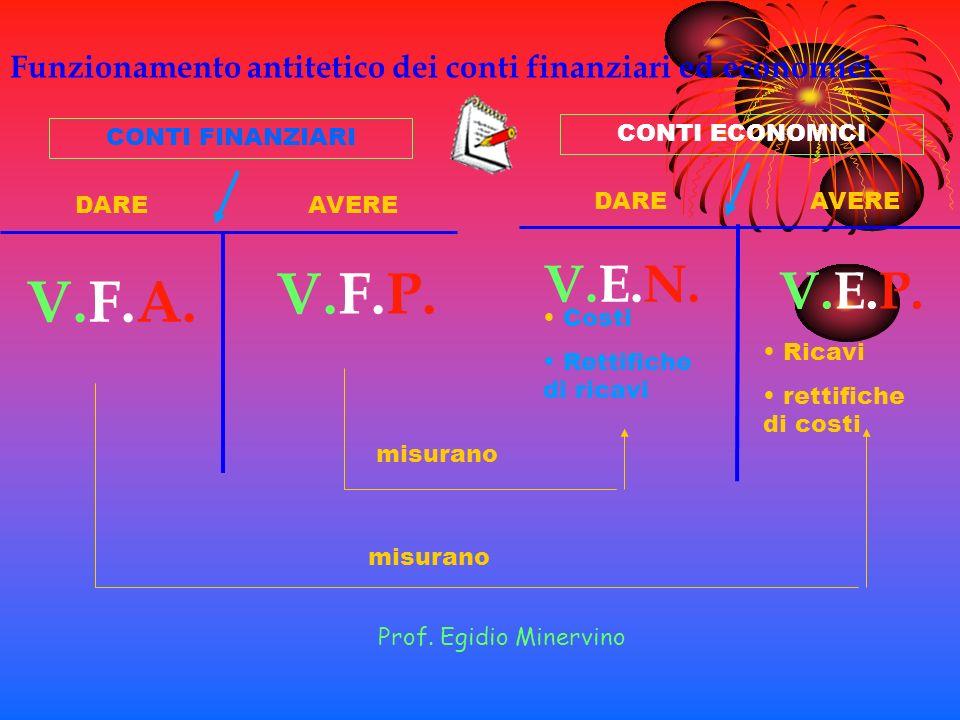 Funzionamento antitetico dei conti finanziari ed economici