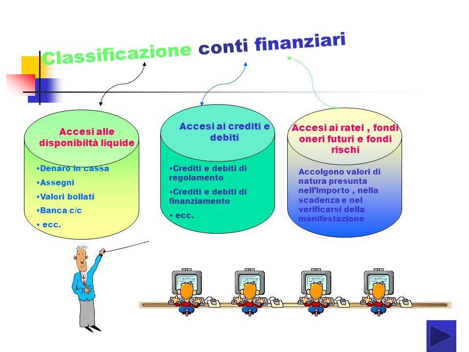 Classificazione conti finanziari