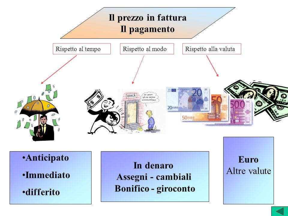 Il prezzo in fattura Il pagamento Euro Anticipato Altre valute