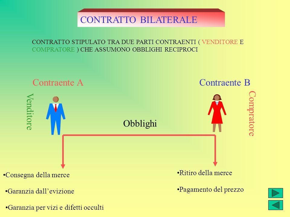 CONTRATTO BILATERALE Contraente A Contraente B Compratore Venditore