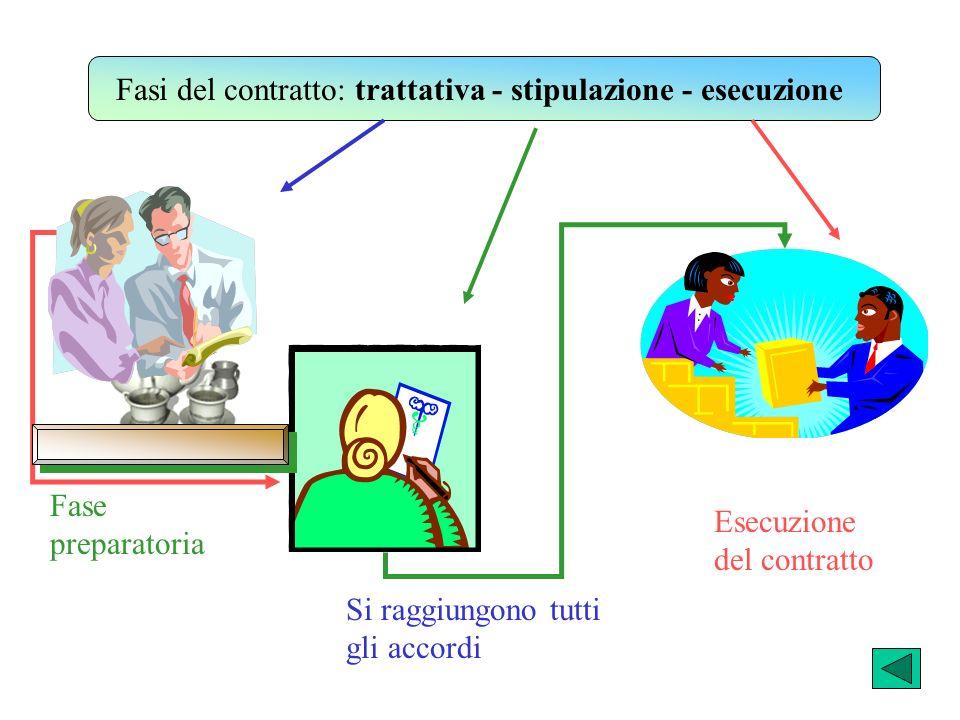 Fasi del contratto: trattativa - stipulazione - esecuzione