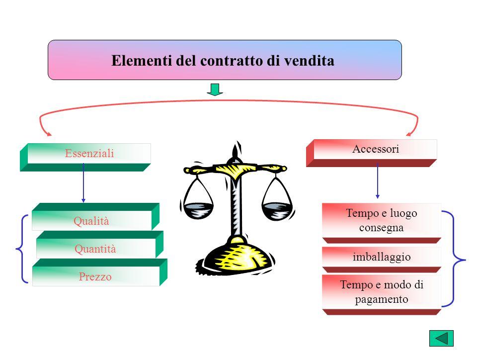 Elementi del contratto di vendita