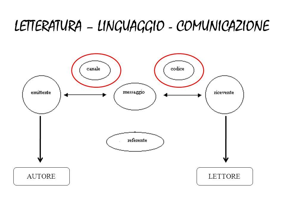 LETTERATURA – LINGUAGGIO - COMUNICAZIONE