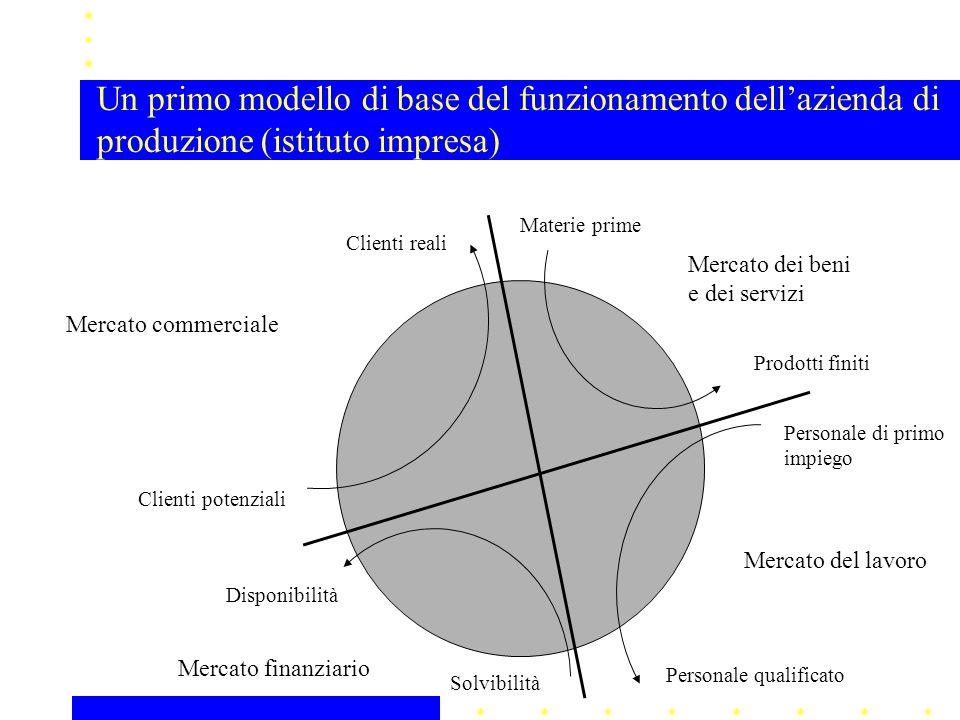 Un primo modello di base del funzionamento dell'azienda di produzione (istituto impresa)