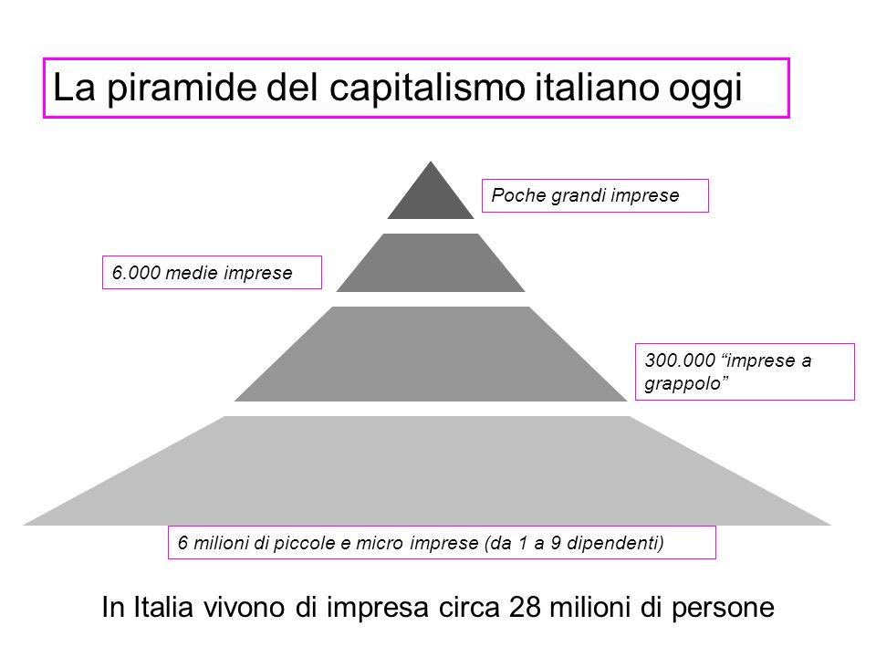 In Italia vivono di impresa circa 28 milioni di persone