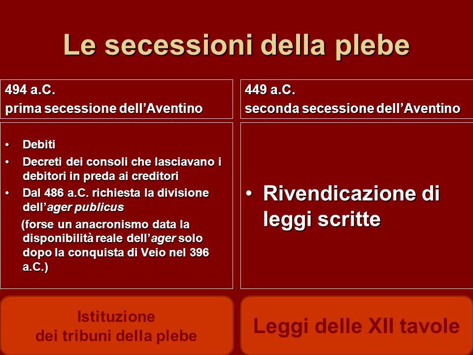 Le secessioni della plebe