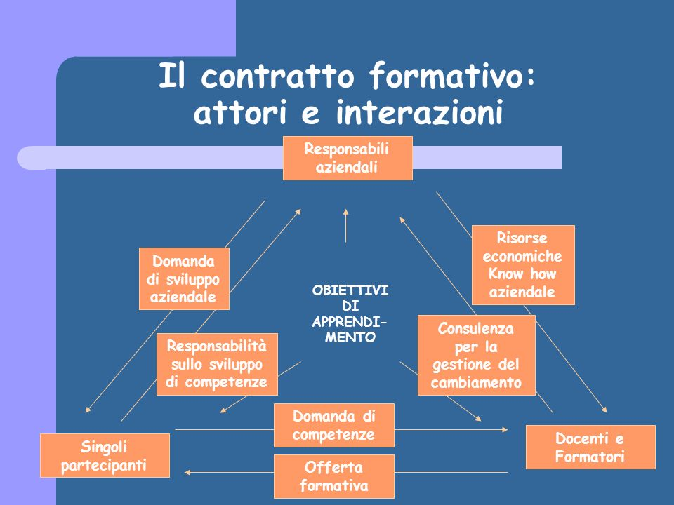 Il contratto formativo: attori e interazioni