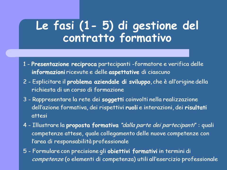 Le fasi (1- 5) di gestione del contratto formativo