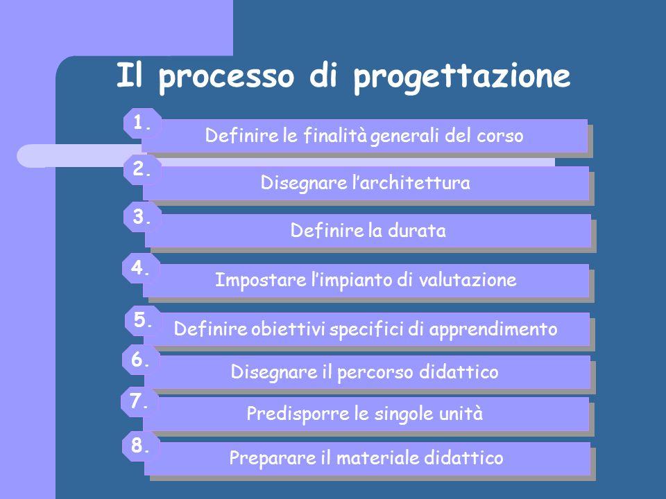 Il processo di progettazione