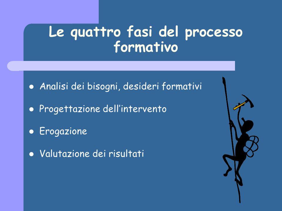 Le quattro fasi del processo formativo