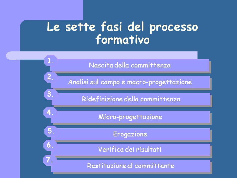 Le sette fasi del processo formativo