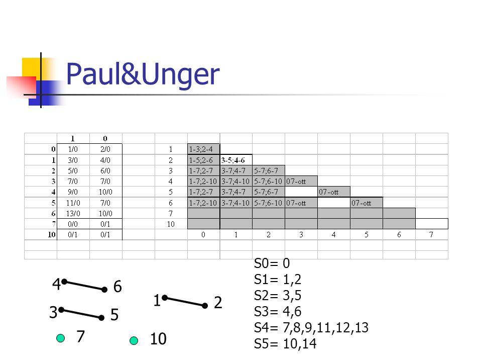 Paul&Unger S0= 0 S1= 1,2 S2= 3,5 S3= 4,6 S4= 7,8,9,11,12,13 S5= 10,14 4 6 1 2 3 5 7 10