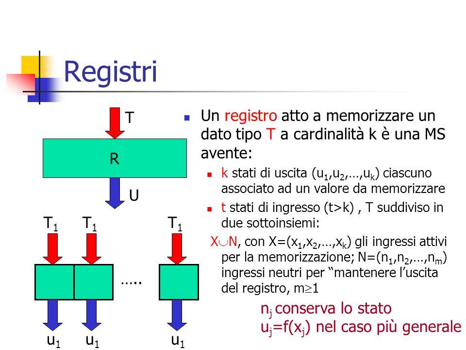 Registri T. Un registro atto a memorizzare un dato tipo T a cardinalità k è una MS avente: