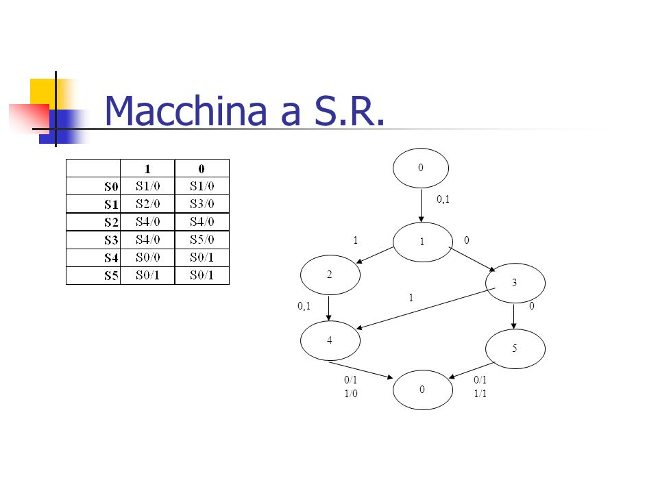 Macchina a S.R. 1 0,1 2 3 5 0/1 1/1 4 1/0