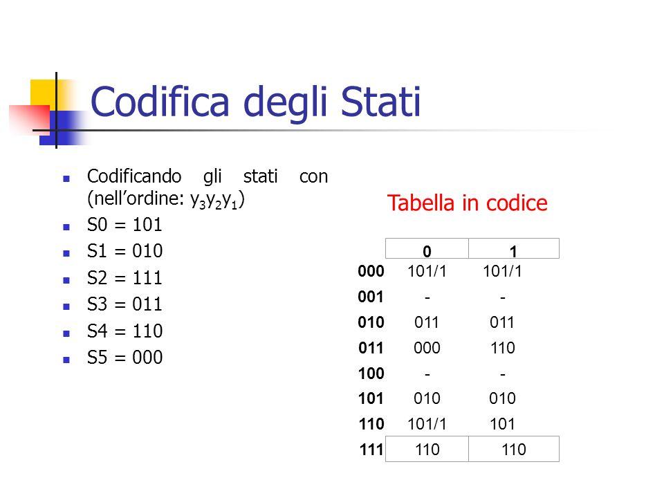 Codifica degli Stati Tabella in codice
