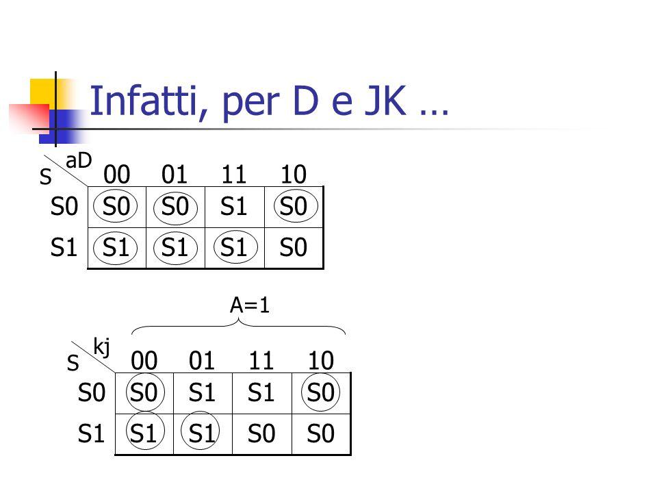 Infatti, per D e JK … S0 S1 10 11 01 00 S0 S1 10 11 01 00 aD S A=1 kj