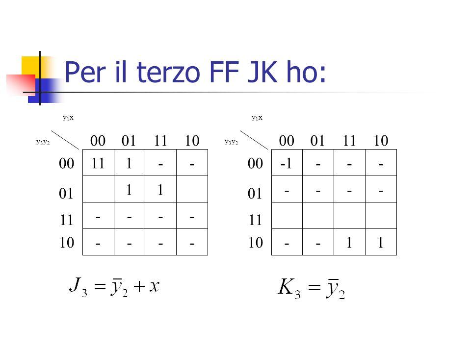 Per il terzo FF JK ho: 11 1 - y1x y3y2 00 01 10 -1