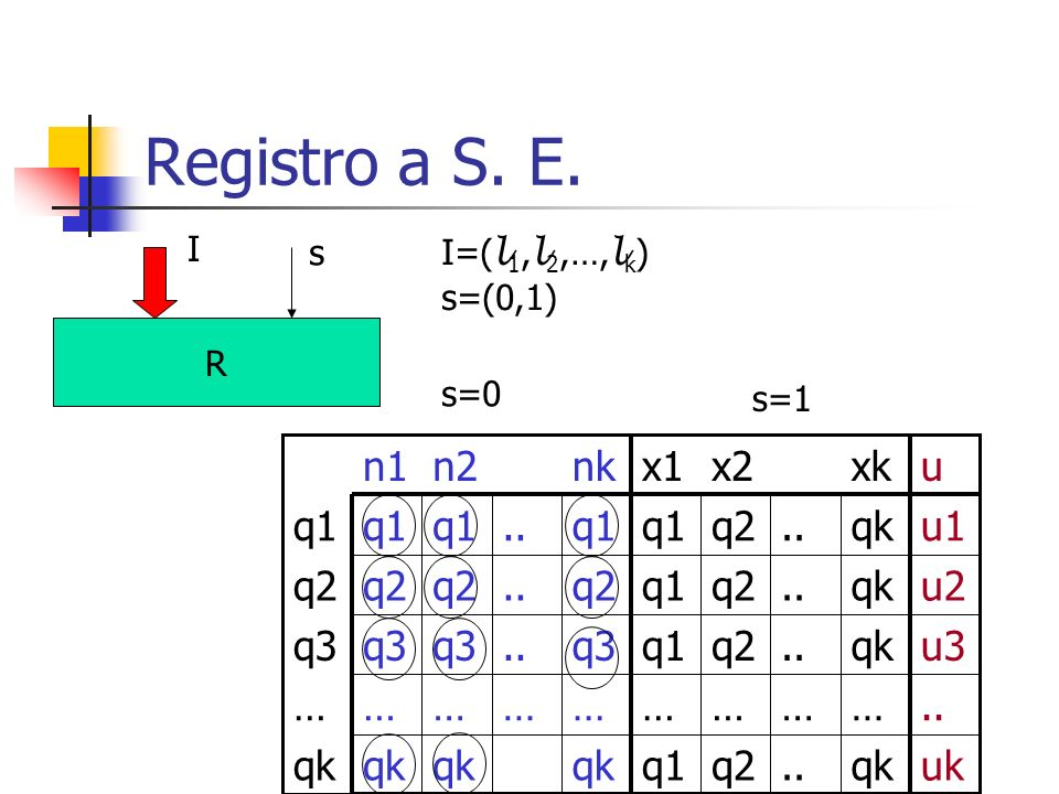 Registro a S. E. uk qk .. q2 q1 … u3 q3 u2 u1 u xk x2 x1 nk n2 n1 I s