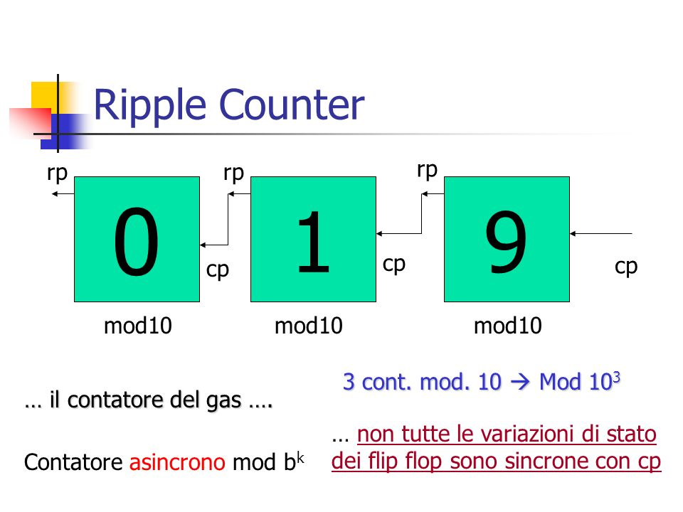 9 1 Ripple Counter rp cp mod10 3 cont. mod. 10  Mod 103