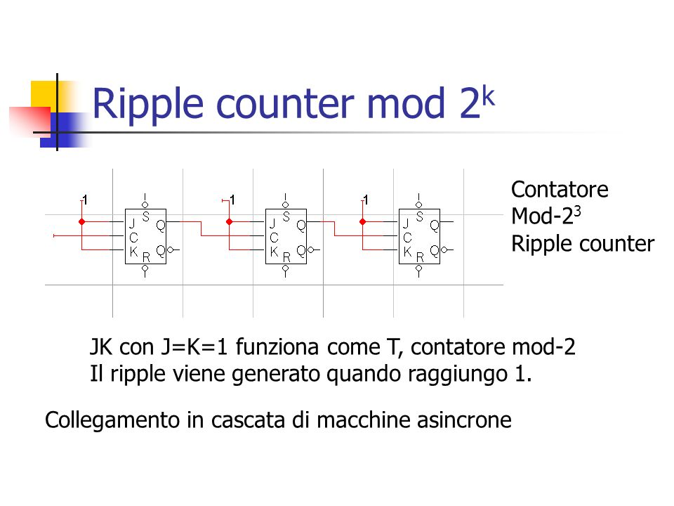Ripple counter mod 2k Contatore Mod-23 Ripple counter