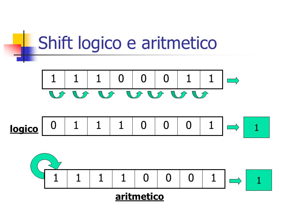 Shift logico e aritmetico