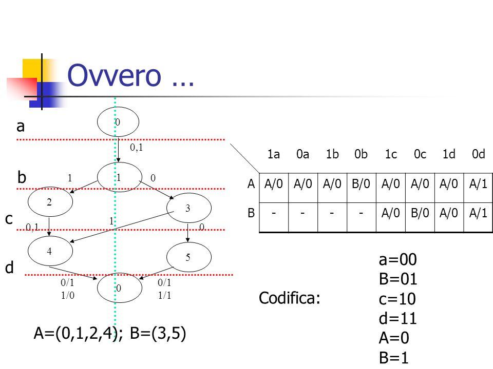 Ovvero … a b c a=00 d B=01 c=10 d=11 Codifica: A=0 B=1