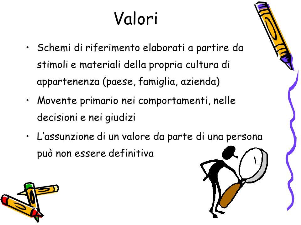 Valori Schemi di riferimento elaborati a partire da stimoli e materiali della propria cultura di appartenenza (paese, famiglia, azienda)