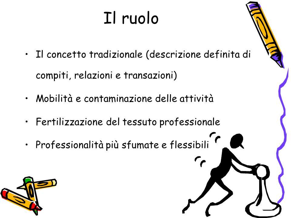 Il ruolo Il concetto tradizionale (descrizione definita di compiti, relazioni e transazioni) Mobilità e contaminazione delle attività.
