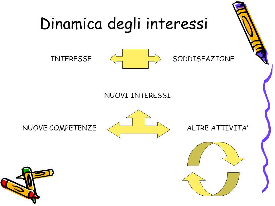 Dinamica degli interessi