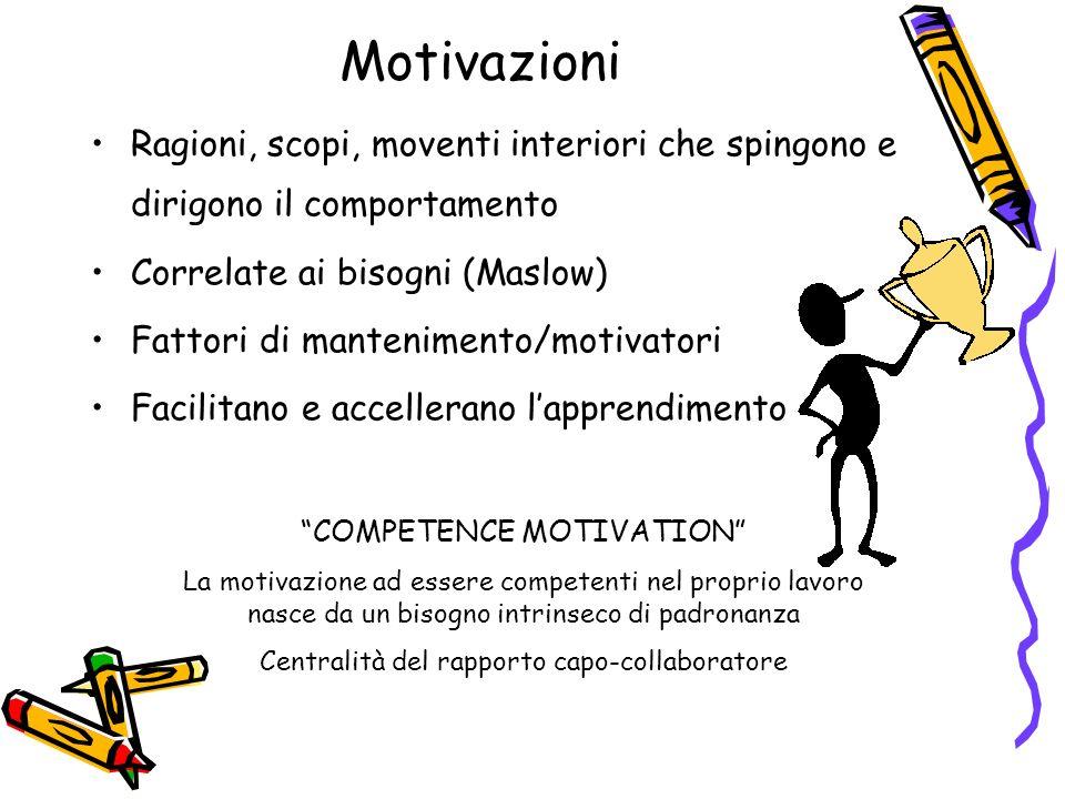 Motivazioni Ragioni, scopi, moventi interiori che spingono e dirigono il comportamento. Correlate ai bisogni (Maslow)