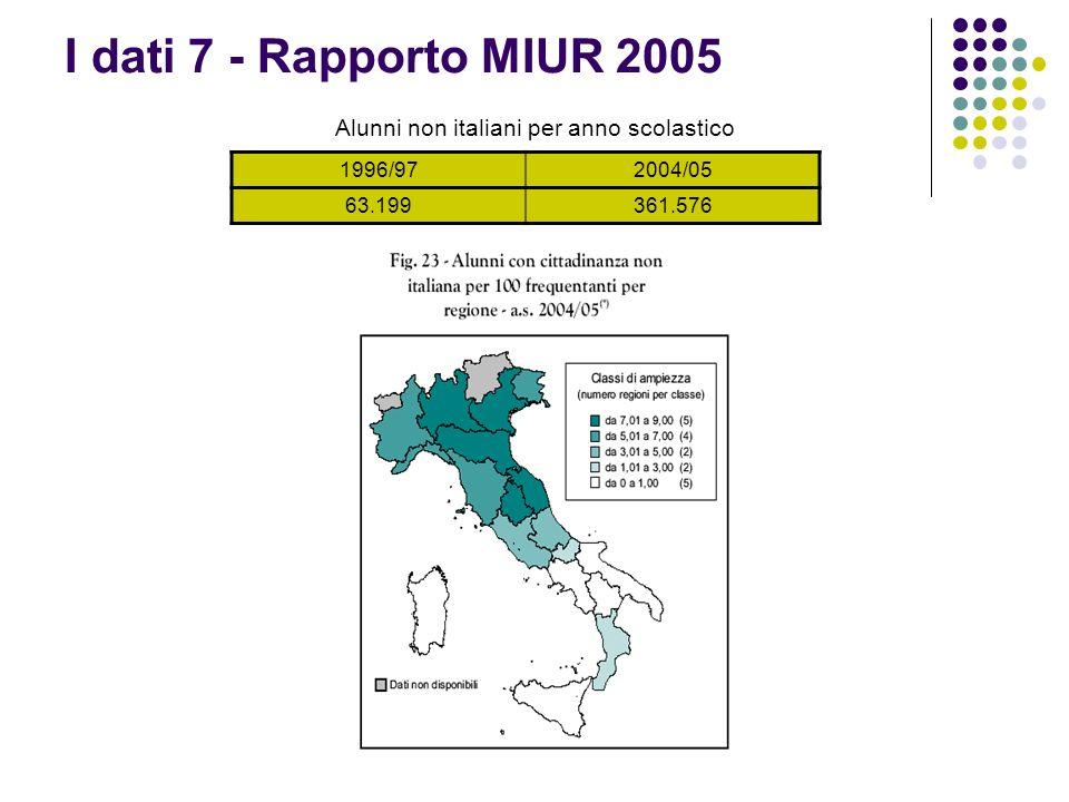 Alunni non italiani per anno scolastico