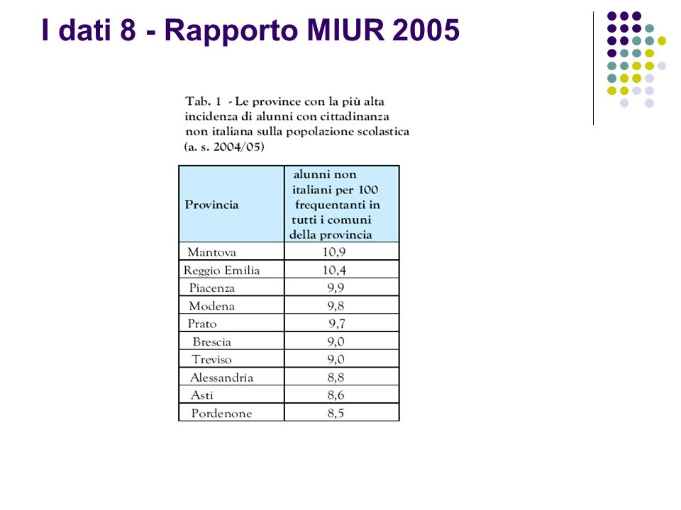 I dati 8 - Rapporto MIUR 2005