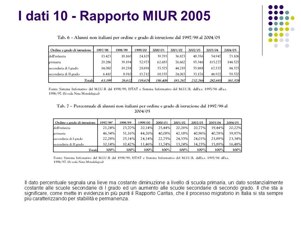 I dati 10 - Rapporto MIUR 2005