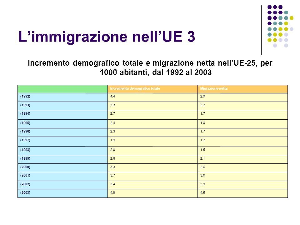 L'immigrazione nell'UE 3