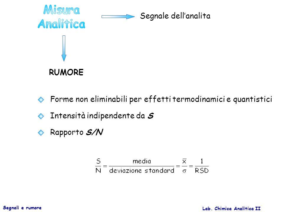 Misura Analitica RUMORE